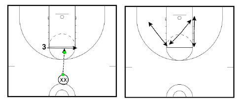 Clifford Ray Drill Offensive Players Slides Elbow To When The Coach Pes Player He Will Execute Various Post Moves
