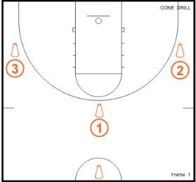 Baketball Drills