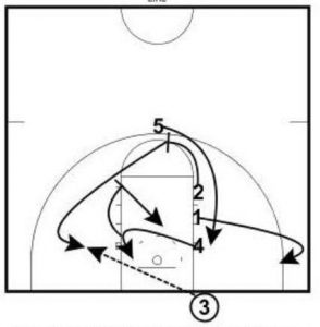 Underneath Out of Bounds Play