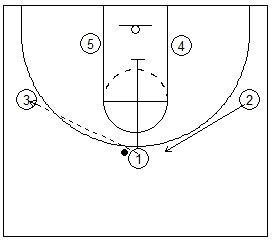Basketball Plays Xavier Zone