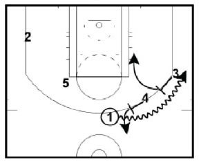 Basketball Plays Double Ball Screen