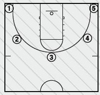 Basketball Drills the License