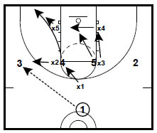 Basketball Plays 1 2 2 Zone Attack