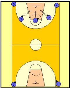 Basketball Drills 7 Player Shooting