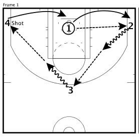 Basketball Drills Cycle Shooting