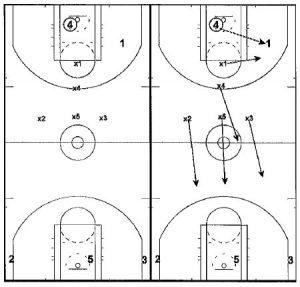 Basketball Drills Butler