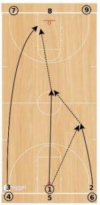Basketball Drills Full Court Shooting