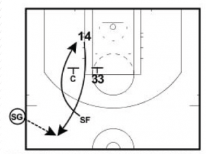Basketball Plays Brush Flare Side Out