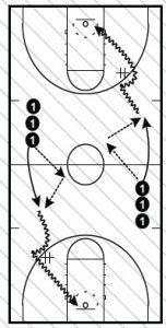 Basketball Drills Guard Out of Season Workout