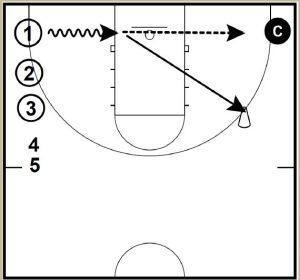 Basketball Shooting Drills Baseline Drift Shot