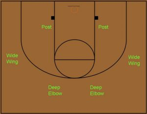 Basketball Coaching Offensive Phases