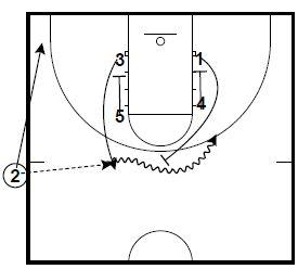 Basketball Plays NBA Game Winners