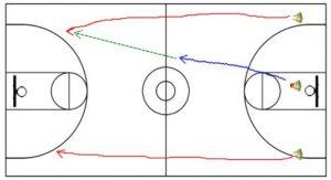 Basketball Drills 3 Trips 3 Buckets