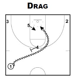Basketball Plays VCU Ball Screens