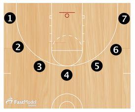 Basketball Drills Fatigue Shooting Drills