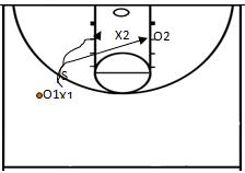 Basketball Drills Skill Development