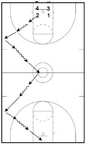 Basketball Defense Run and Jump Drills