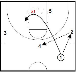 Basketball Plays DHO Elbow