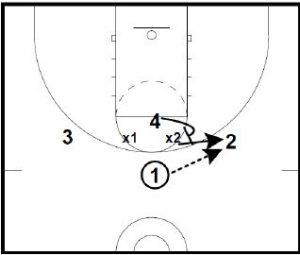 Basketball Defense 2-3 Zone Part 2