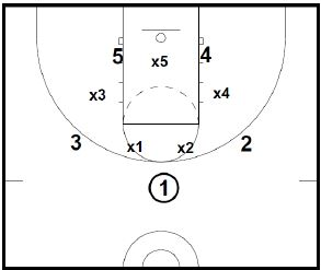 Basketball Defense Syracuse 2-3 Zone