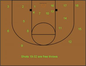Basketball Workouts Fifty Point Shooting Drill