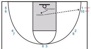 Basketball Drills: Celtic (Toughness Shooting Drill)