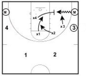 Basketball Drills 6 vs. 4 Baseline Drive Drill