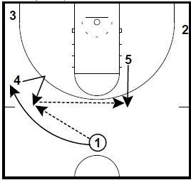 Basketball Plays 43 Curl Pop