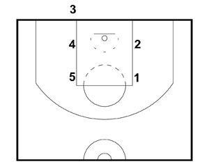 Basketball Plays Chicago Bulls Inbounds