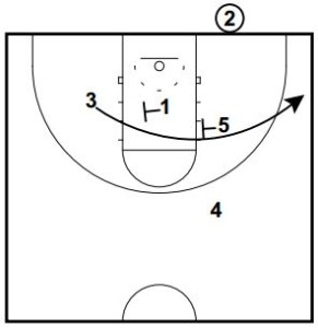 basketball-plays-triangle-under-out