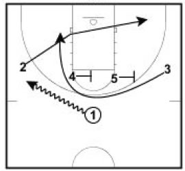 Basketball Plays Iverson Cut