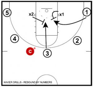 Basketball Drills Xavier Rebounding