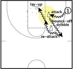 Basketball Drills Driving