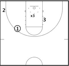 Basketball Drills Competitive Defense