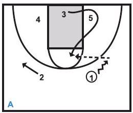Basketball Plays Baseline Runner Longhorn