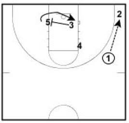 Basketball Plays Double Away