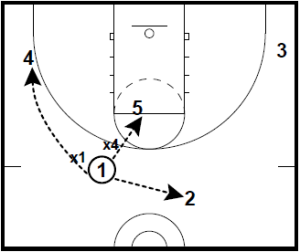 Basketball Plays Ball Screen Offense