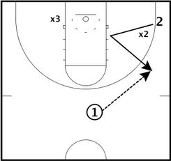 Basketball Drills Second Defender Scoring