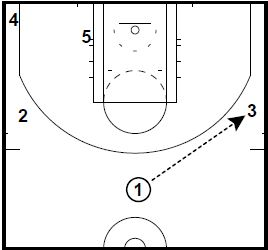 Basketball Plays Mid Post Punch