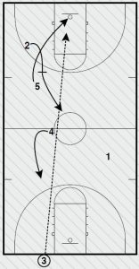Basketball Plays Purdue Triple Stagger