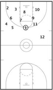 Basketball Drills Conditioning Drills