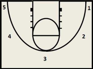 Basketball Drills Shooting Drills