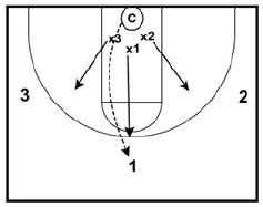 Basketball Drills Ranger Defense