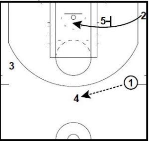 Basketball Plays Phoenix Reverse Xavier Shuffle