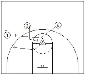 Ball Screen Actions to Complement Motion