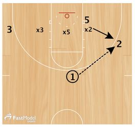Basketball Drills Double Skip Pass