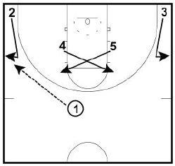 Basketball Plays Ballscreen Throwback