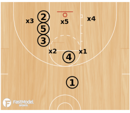 Basketball Plays Stack