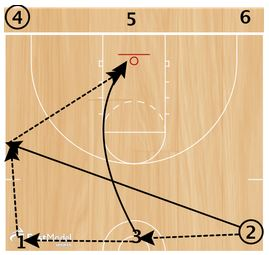 basketball-drills-celtic-passing3