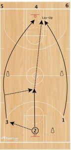 basketball-drills-laker-passing2
